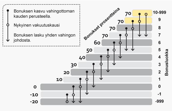 Kaskovakuutuksen bosnustaulukko Pohjantähti