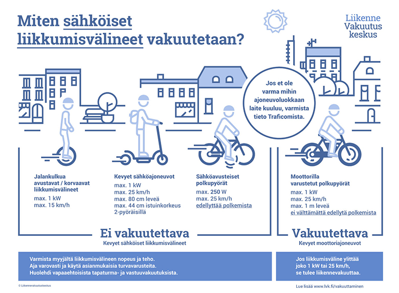 infograafi sähköisten liikkumisvälineiden vakuuttaminen